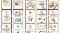Hoy os compartimos este increible material realizado porClara Corderoen twitter @agoraabierta creadora de la interesante webagorabierta, En ella nos propone un instrumento sencillo para trabajar los procesos: comprender, analizar, aplicar, […]