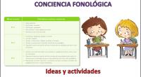 La conciencia fonológica ha sido caracterizada como un requisito clave para la adquisición de la lectura en sus fases iniciales, ya que los niños deben decodificar y para lograrlo tienen […]