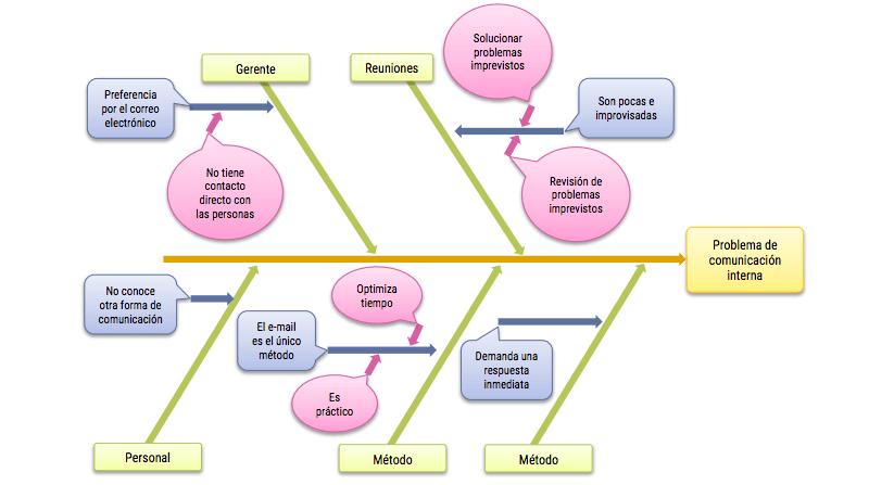 ficha de aprendizaje como hacer un diagrama de causa-efecto de espina de  pescado o de ishikawa  -orientacion andujar