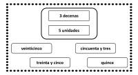 La siguiente actividad matemática consiste en averiguar a qué numero hace referencia teniendo en cuenta la cantidad de decenas y unidades que se indica. El valor posicional es el valor […]