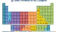 El pasado 23 de noviembre, la ingeniera químicaTeresa Valdés-Solíspublicó en la plataforma Naukas el artículoLa Tabla Periódica de las Científicas, en el que proponía una especial tabla periódica compuesta por […]