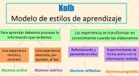 El inventario de estilos de aprendizaje de Kolb es una interesante herramienta que te permitirá identificar las características personales y la forma en cómo un estudiante procesa la información. Los […]