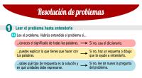 En esta entrada se comparte un documento donde se proponen 5 pasos para la resolución de un problema. Puede repartirse a cada alumno para que estos utilicen la hoja siempre […]
