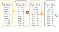 No todos los niños lo tienen igual de fácil a la hora de aprenderlas, por eso es bueno seguir practicando con regularidad las tablas de multiplicar después de tercero. Además […]