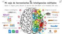 """Trabajar con las inteligencias múltiples implica incorporarlas a la dinámica habitual de nuestras aulas. Y una buena forma de hacerlo es a través del diseño de """"paletas de inteligencia"""" en […]"""