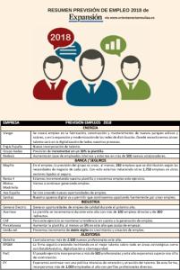 Empresas empleadoras y su previsión de Empleo en 2018 según Expansión. Resumen Marta Mouliaá