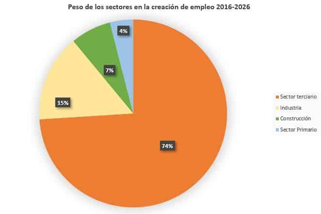 Creacion empleo_peso de los sectores económicos