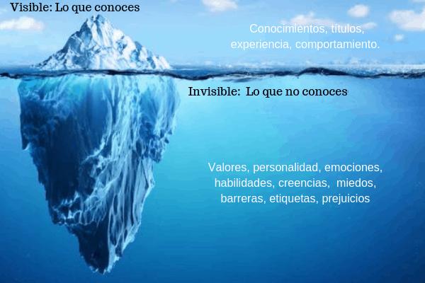 Iceberg del Autoconocimiento