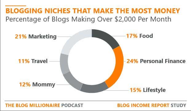nicchie profittevoli blog