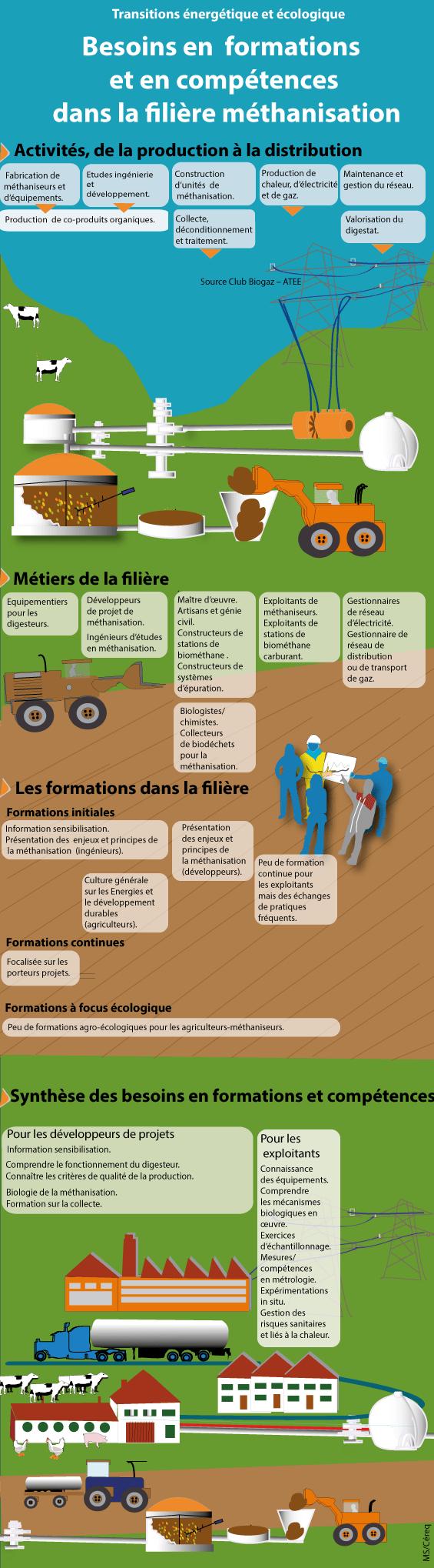 Infographie sur la filière méthanisation (Céreq)