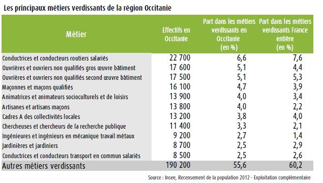 métiers verdissants en région Occitanie
