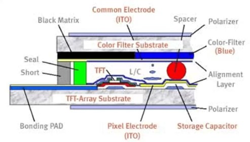 TFT display technology