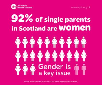 Infographic: Gender split - 92% women