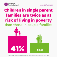 Infographic: Children in single parent families are twice as at risk of living in poverty