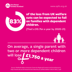 Infographic: Welfare cuts impact