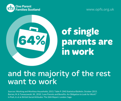 Infographic: 64% of single parents are in work