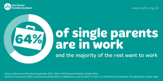 Infographic: 64% of single parents are in work (alternate size)