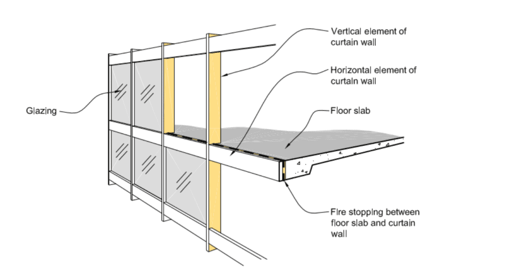 curtain wall firestopping the two