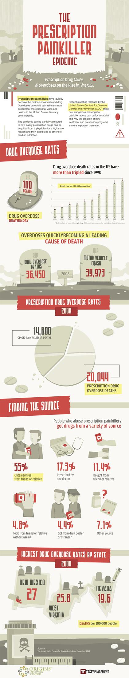 Prescription Painkiller Infographic
