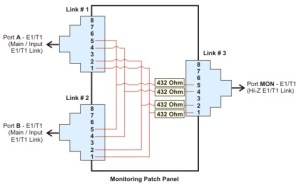 E1, 120 Ohms, 16 Port High Impedance (HiZ) Monitoring Patch Panel