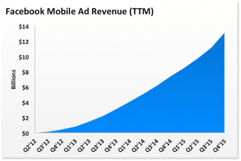 fb-mobile-ad-rev_large