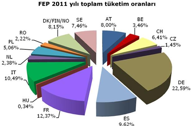 FEP grafik; 2011 yılında ülkelere göre tüketim oranları