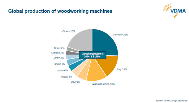 German Woodworking Machinery Manufacturers Association Sales Up