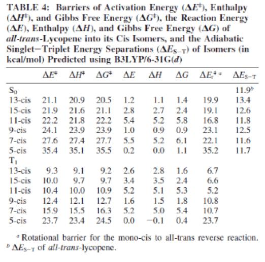 likopen moleklünün çeşitli enerji hesaplamaları