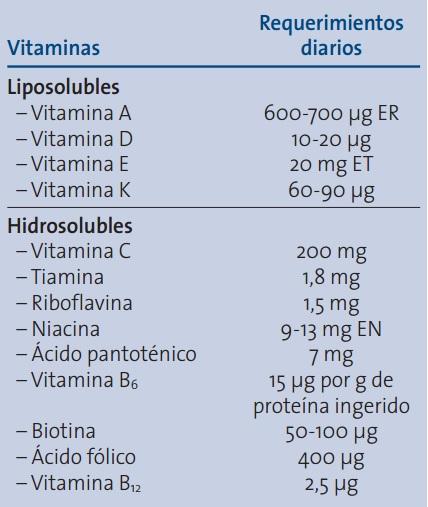 Aporte de vitaminas recomendado para una adecuada nutrición en geriatría