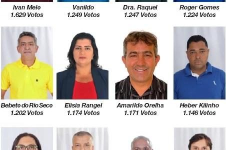 Vereadores eleitos garantem uma Câmara favorável ao governo