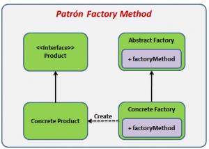 Patrón de diseño Factory Method