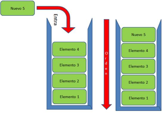Estructura de datos - Cola (Queue)
