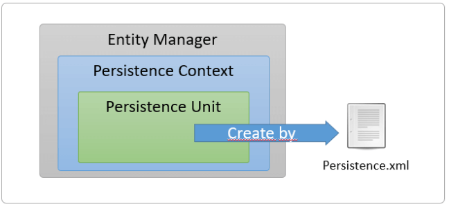 persistence context