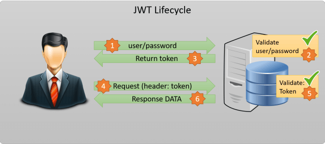JWT JSON Web Token-lifecycle