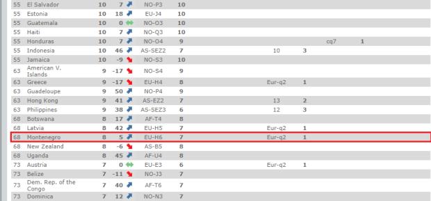 FIVB rang lista (13.10.2014)