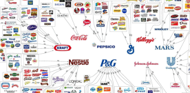 Corporations Control Almost Everything You Buy
