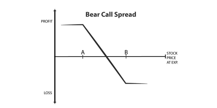 Os Melhores Investimentos - Touro e Urso