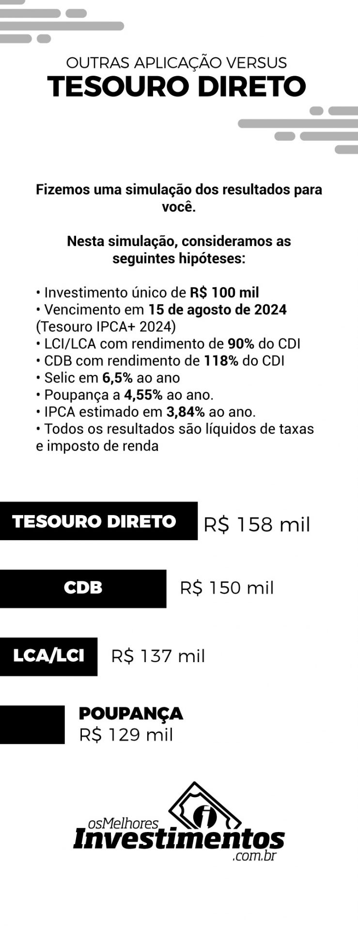 Os Melhores Investimentos - Taxas do Tesouro Direto