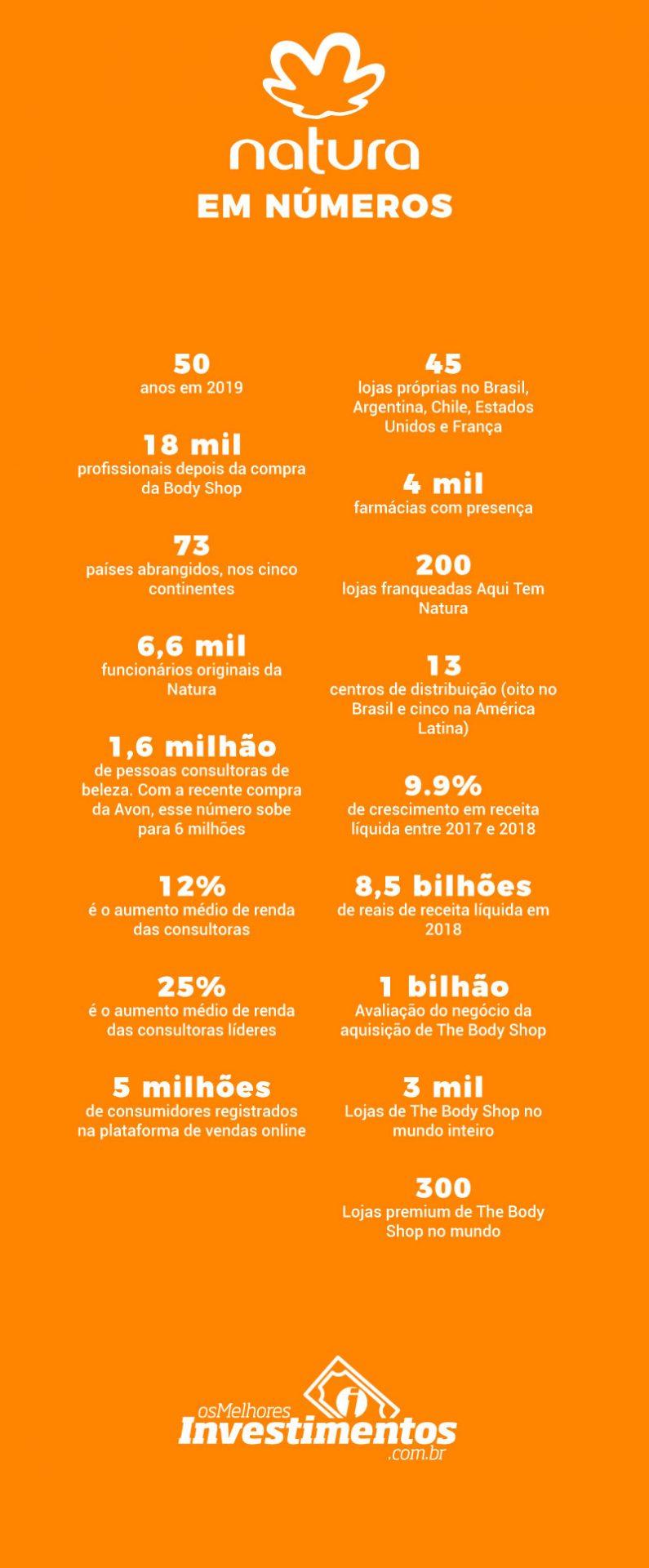 Infográfico Ações da Natura - Os Melhores Investimentos