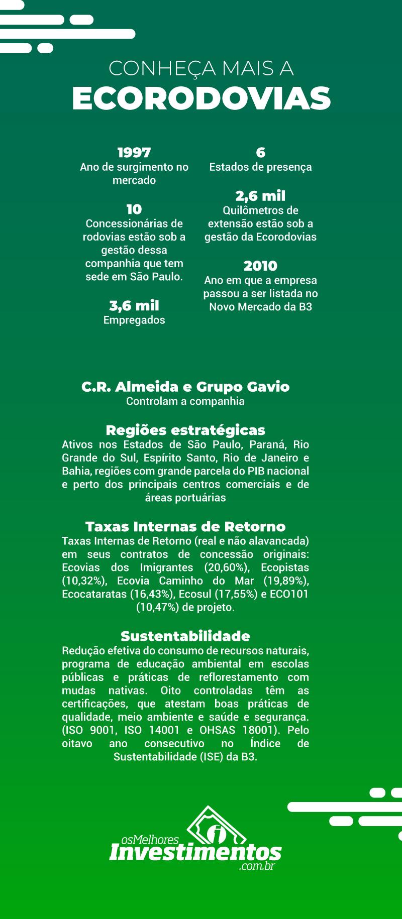 Infográfico Ecorodovias - Os Melhores Investimentos