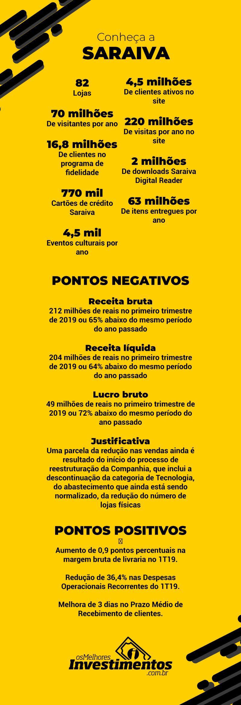 Infográfico Ações da Saraiva - Os Melhores Investimentos