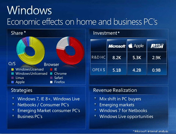 Steve Ballmer's Presentation to Investors - Competition Page