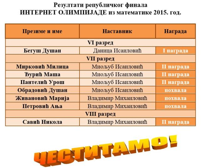 РЕЗУЛТАТИ РЕПУБЛИЧКЕ ИНТЕРНЕТ ОЛИМПИЈАДЕ 2015