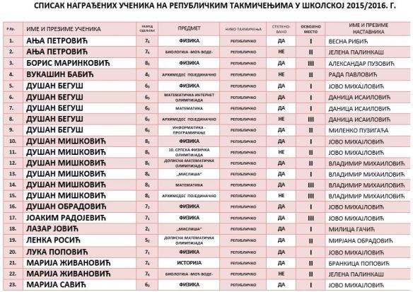 СПИСАК УЧЕНИКА РЕПУБЛИКА1 ШК1516