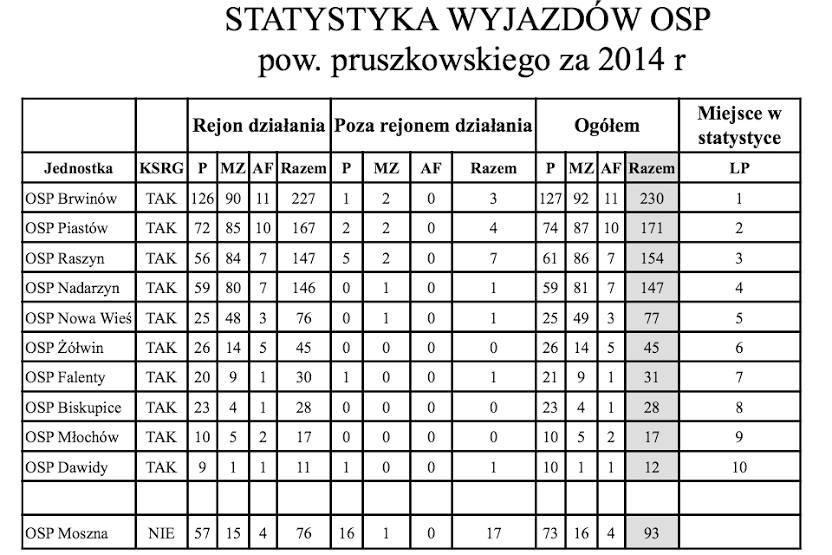 Statystyka zSSK 2014
