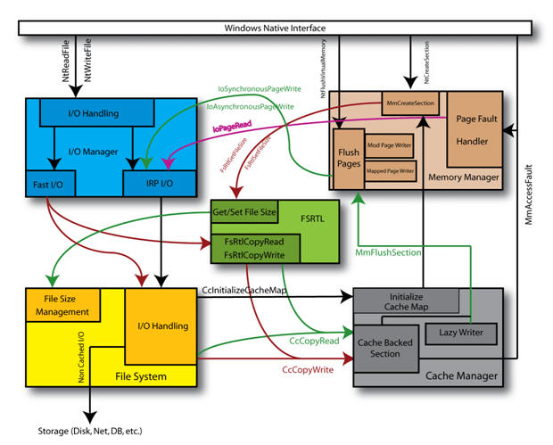 Figure 1—A Complex Environment to Exist In