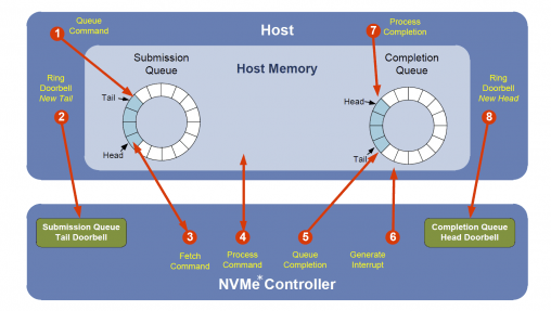 Introduction to NVMe Technology – OSR