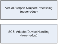 Figure 1 - OSR Virtual Storport Miniport Architecture