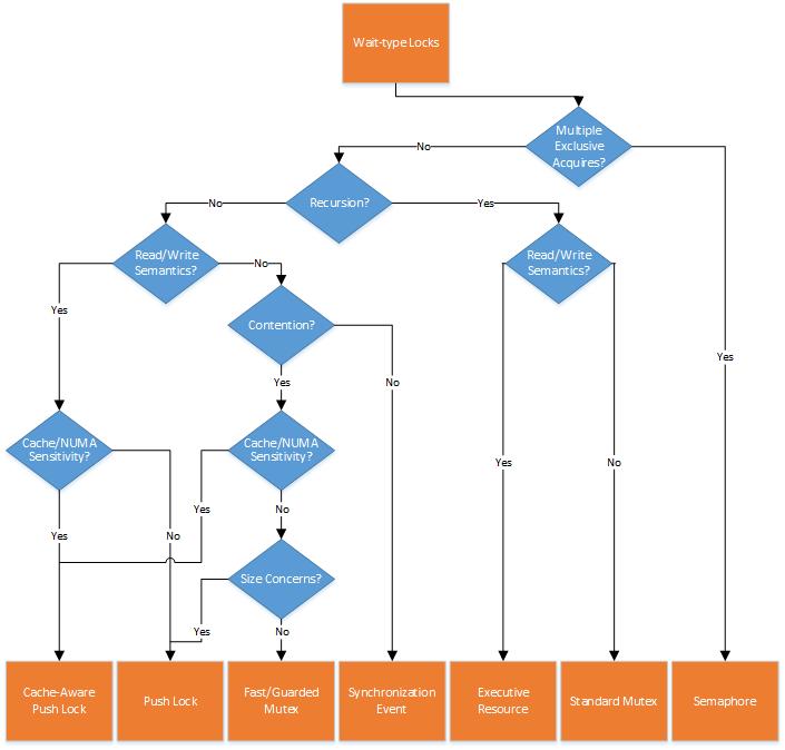 Figure 2  - Decision Tree for Wait-type Locks