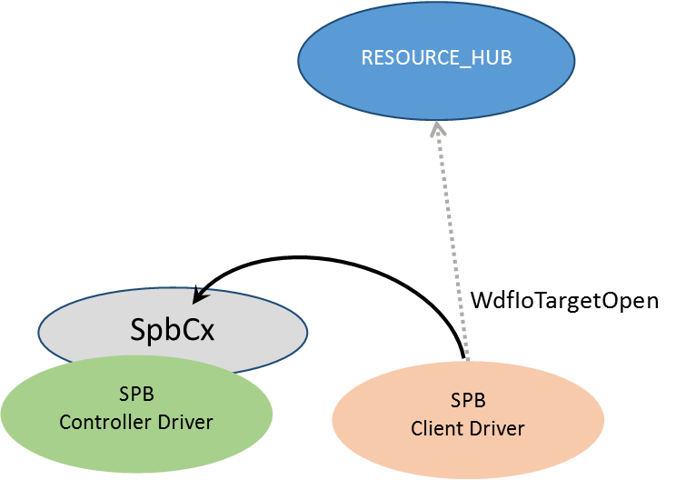 Figure 5 — Client Driver opens Remote I/O Target to Controller Driver via the Resource Hub
